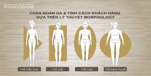 thau-hieu-co-the-va-lan-da-voi-hinh-thai-hoc-morphology-tu-duoc-my-pham-chau-au